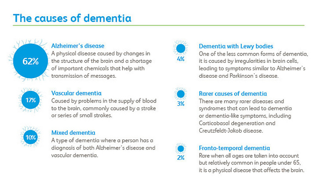 Recognising The Dementia Triumverate In Our Parents